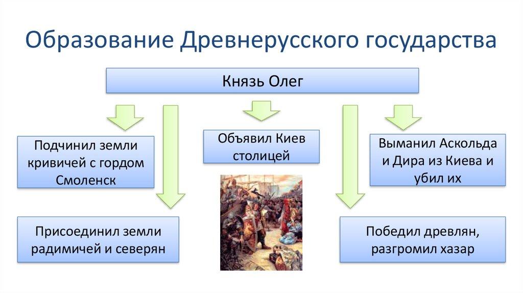 Шпаргалка Образование Древнерусского Кратко Государства 9 Века Кратко