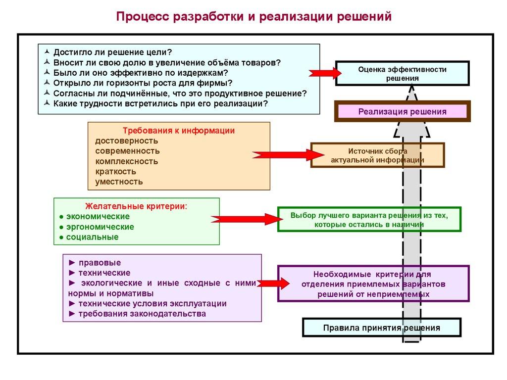 формы разработки и реализации управленческих решений
