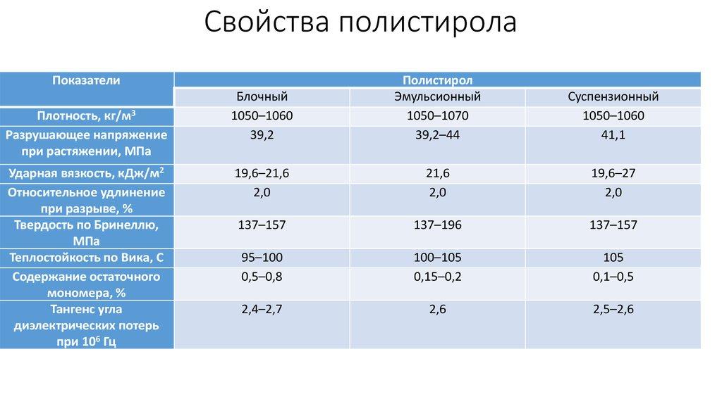 плотность зерна кг м3