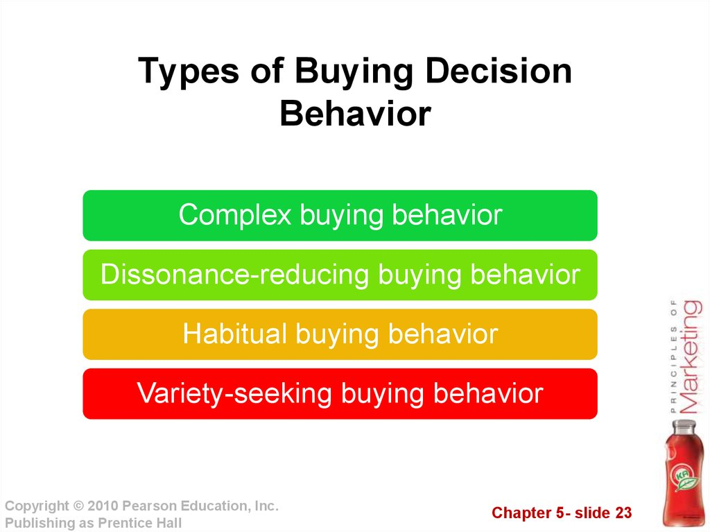 Types of Buying Decision Behavior