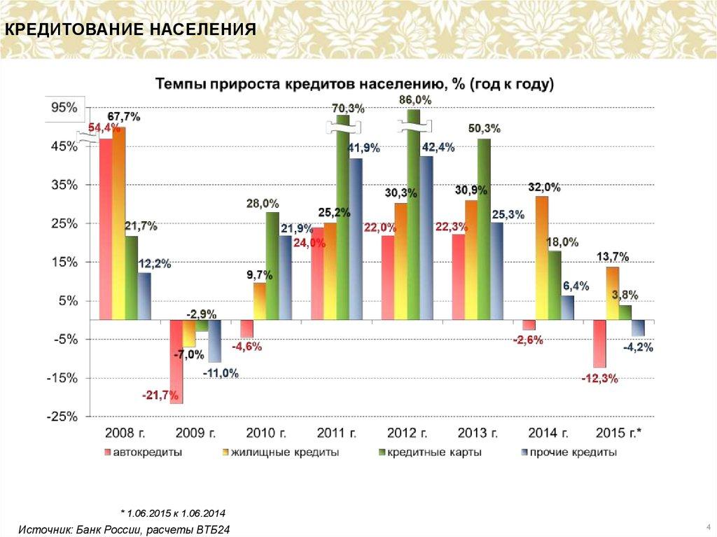 Система кредитования малого бизнеса в россии