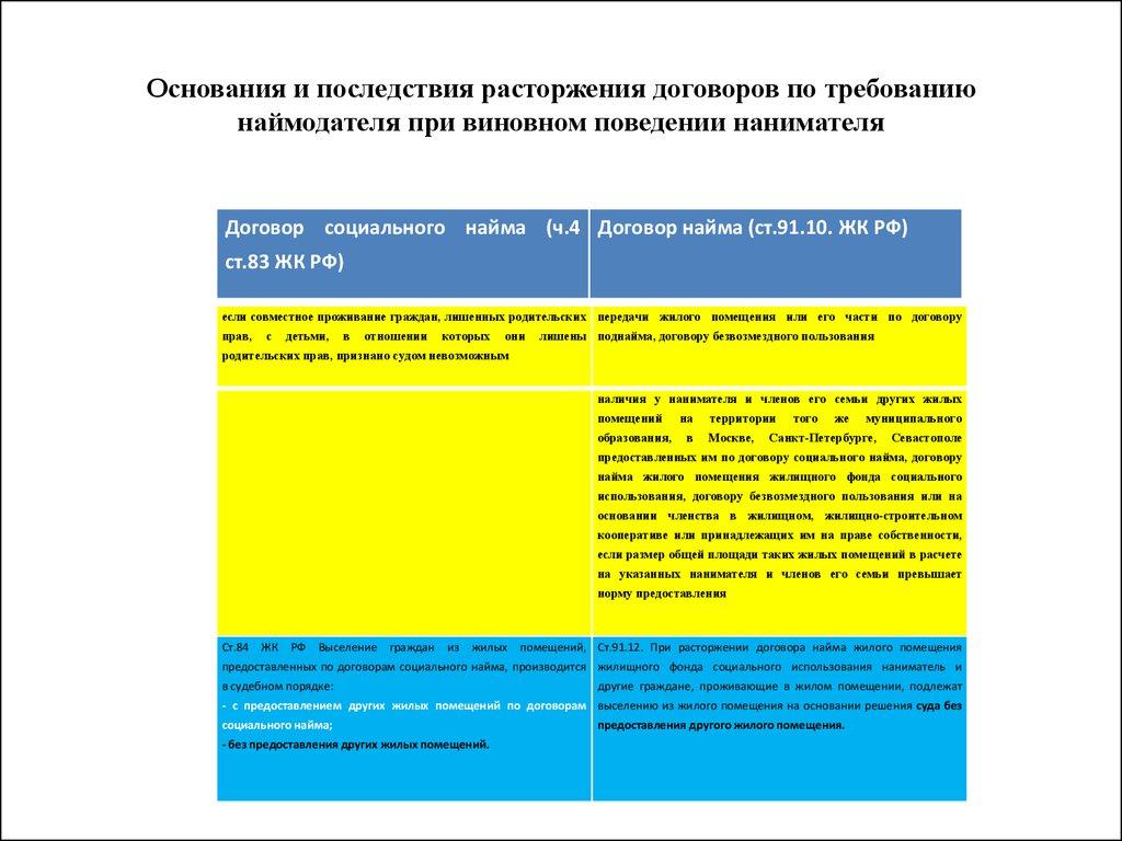 статья 85 выселение граждан без предоставления им жилого помещения сущности