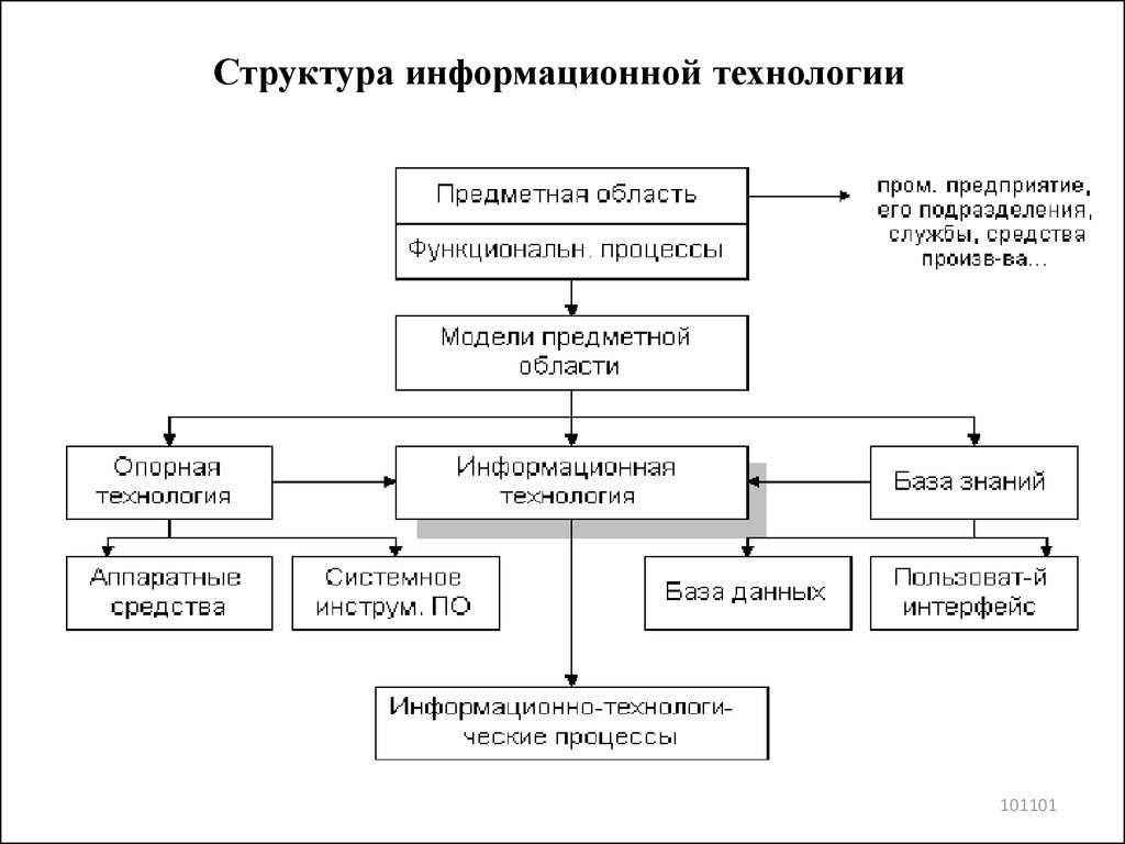 information technology structures of data essay