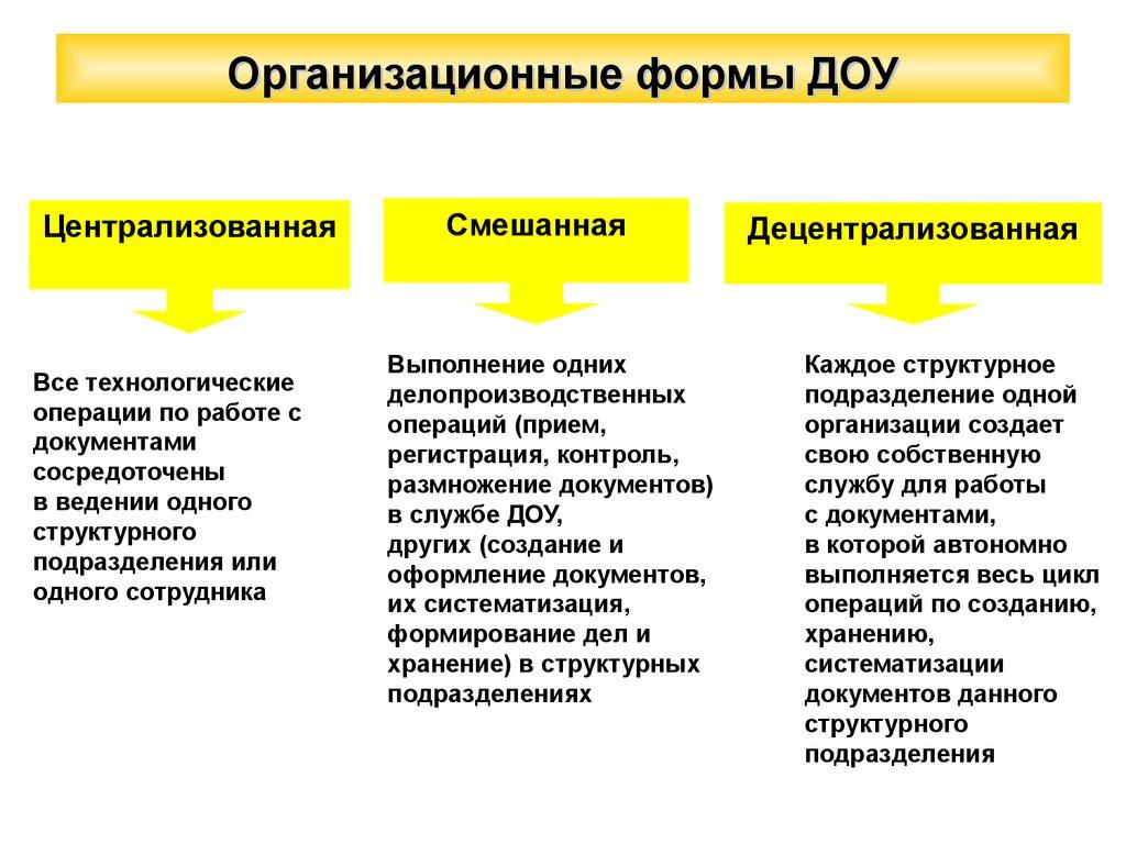 Документационное обеспечение управления презентация онлайн  делопроизводства Организационные формы ДОУ