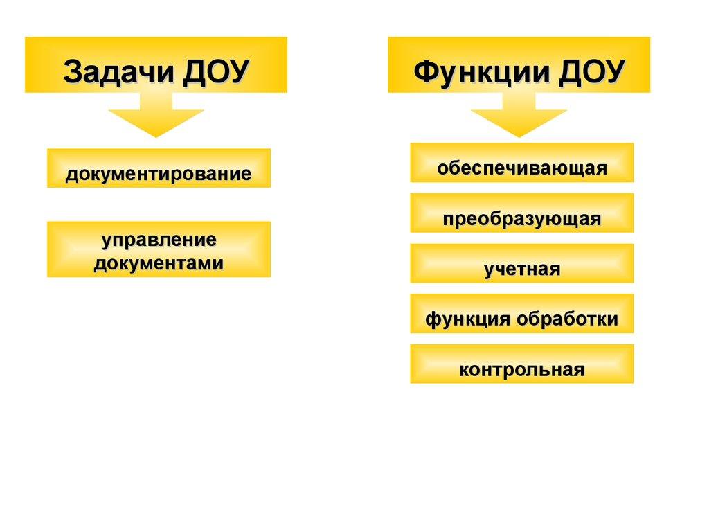 Документационное обеспечение управления презентация онлайн Задачи ДОУ Функции ДОУ документирование обеспечивающая управление документами преобразующая учетная функция обработки контрольная