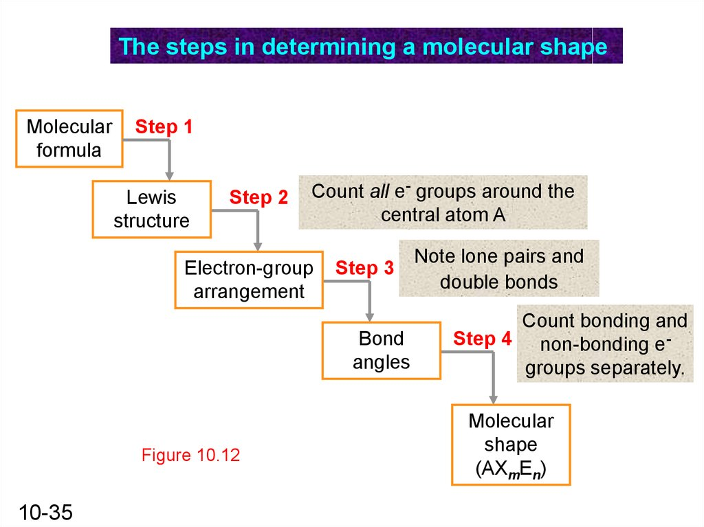 The Shapes Of Molecules Online Presentation