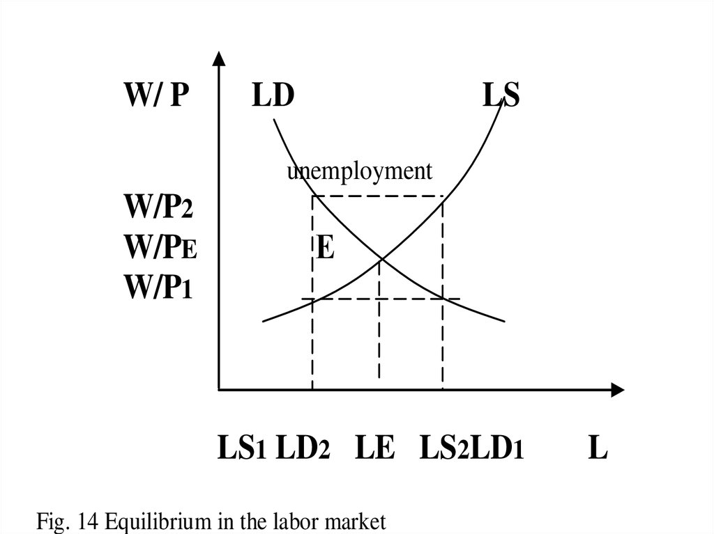 Demand and supply in the labor market. Formation factors