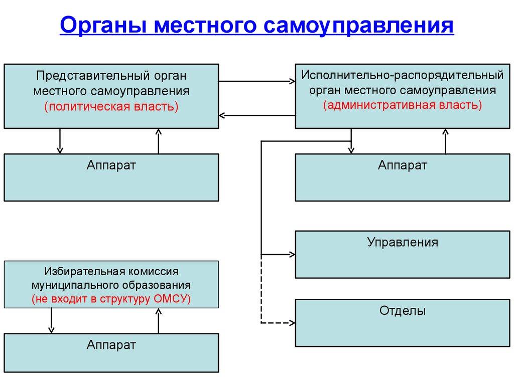 Организация Работы Исполнительных Органов Местного Самоуправления.шпаргалка