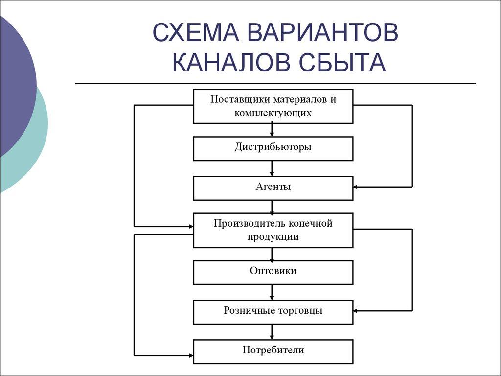 вертикальные маркетинговые структуры и каналы сбыта. система товародвижения. шпаргалка