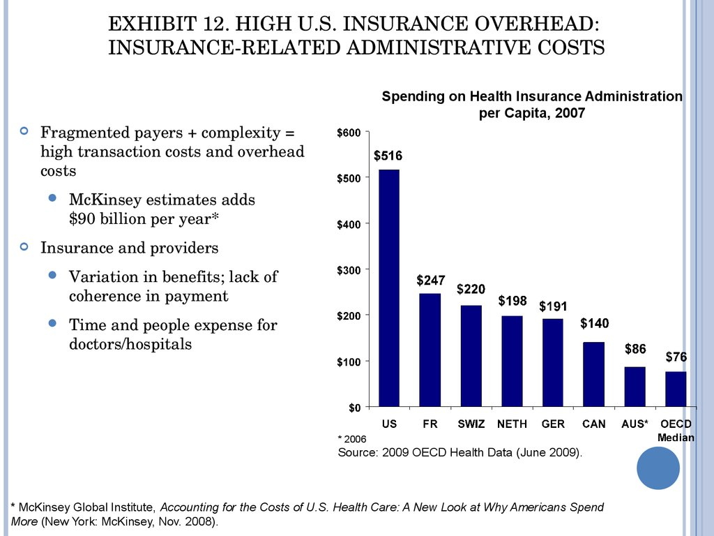 Exhibit 12. High U.S. Insurance Overhead: Insurance-Related Administrative Costs