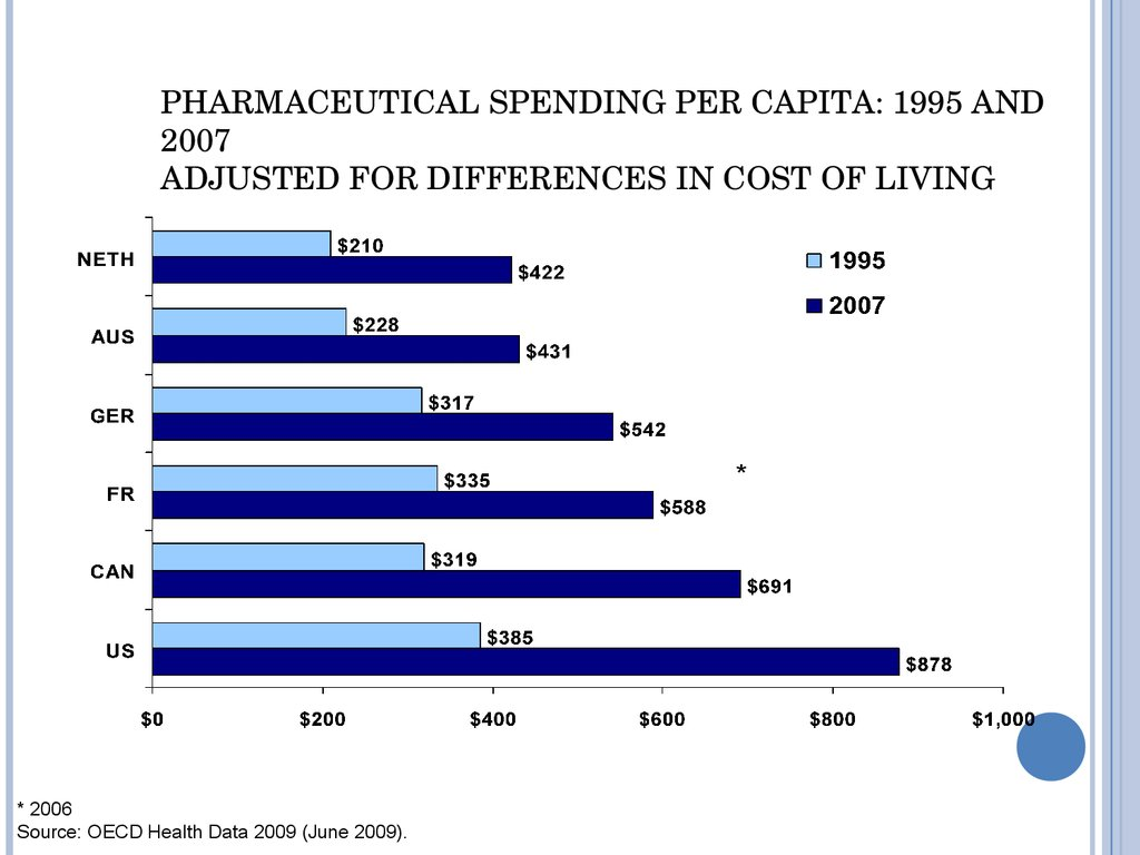 Pharmaceutical Spending per Capita: 1995 and 2007 Adjusted for Differences in Cost of Living