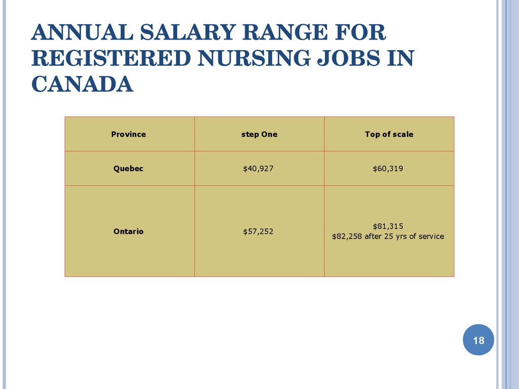 Annual Salary Range for Registered Nursing Jobs in Canada