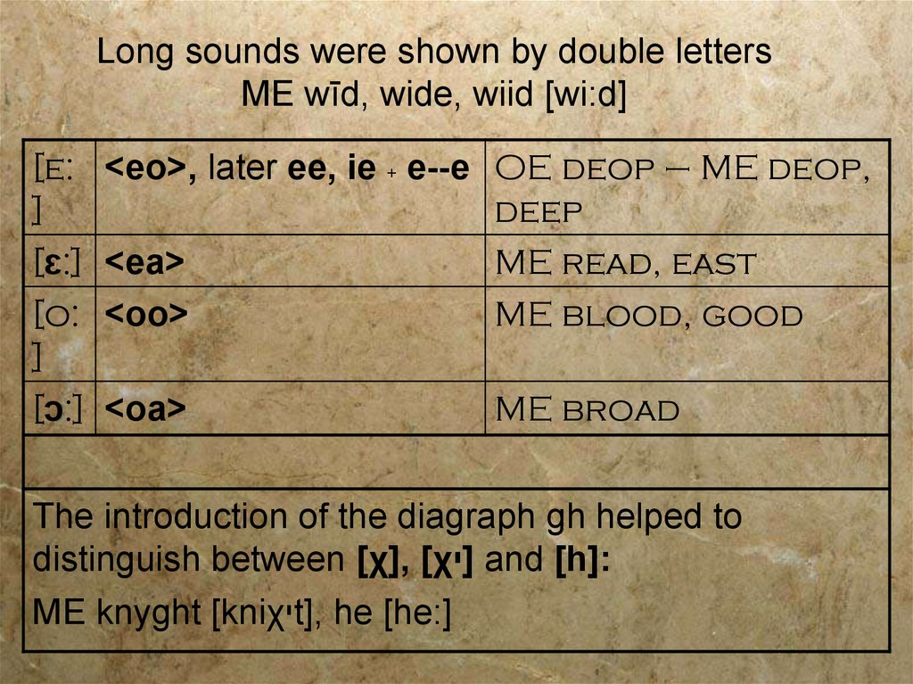 Long sounds were shown by double letters ME wīd, wide, wiid [wi:d]