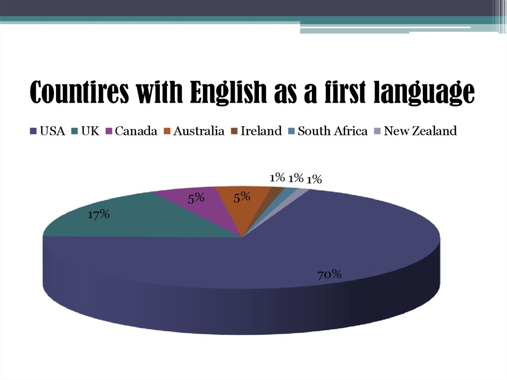 Countires with English as a first language