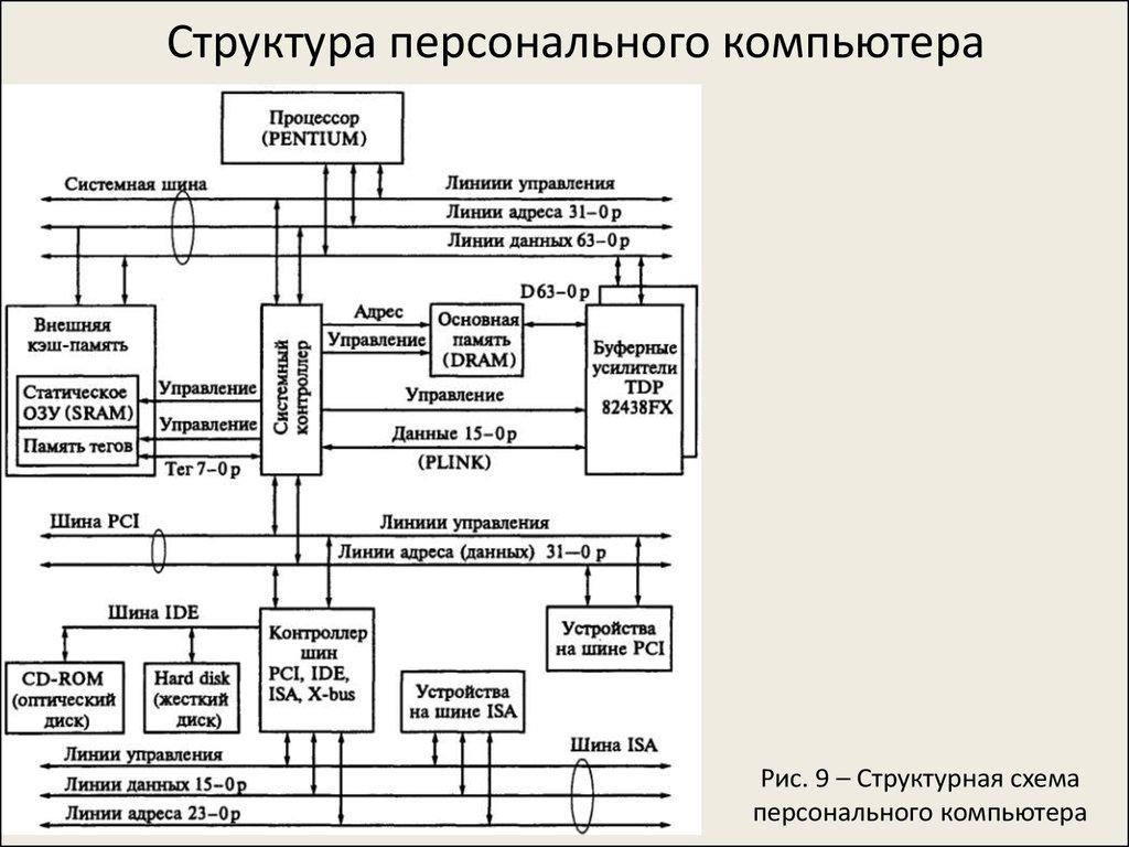 структура компьютера картинка заявку