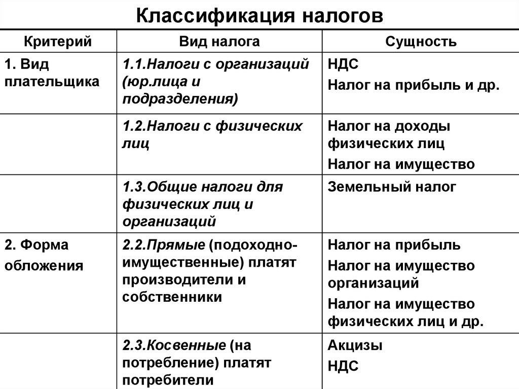 классификация налога по видам и признакам.шпаргалка