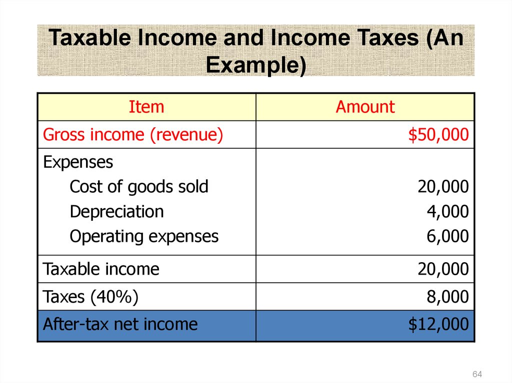 Is net amount before or after tax