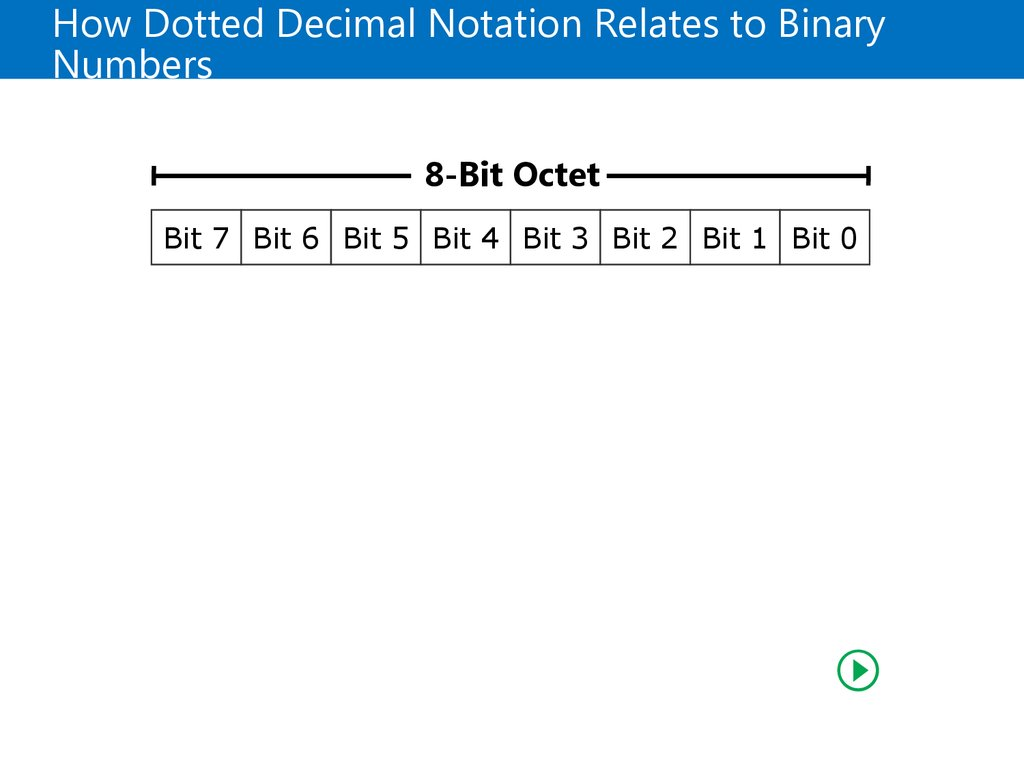 How Dotted Decimal Notation Relates to Binary Numbers