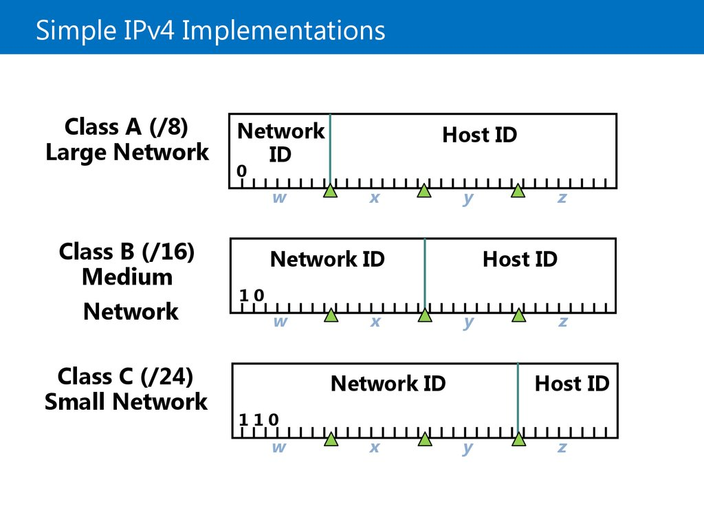 Simple IPv4 Implementations
