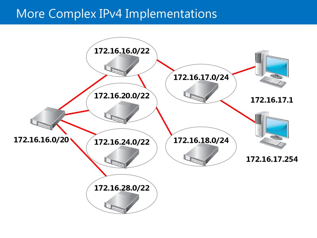More Complex IPv4 Implementations