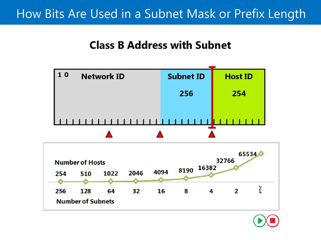 How Bits Are Used in a Subnet Mask or Prefix Length