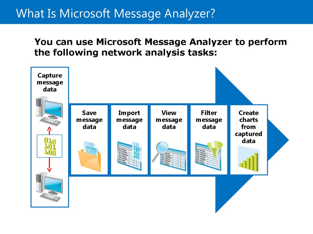 What Is Microsoft Message Analyzer?