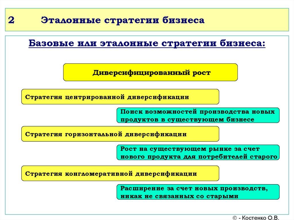 Онлайн стратегии бизнеса гонки на компьютер онлайн на русских машинах