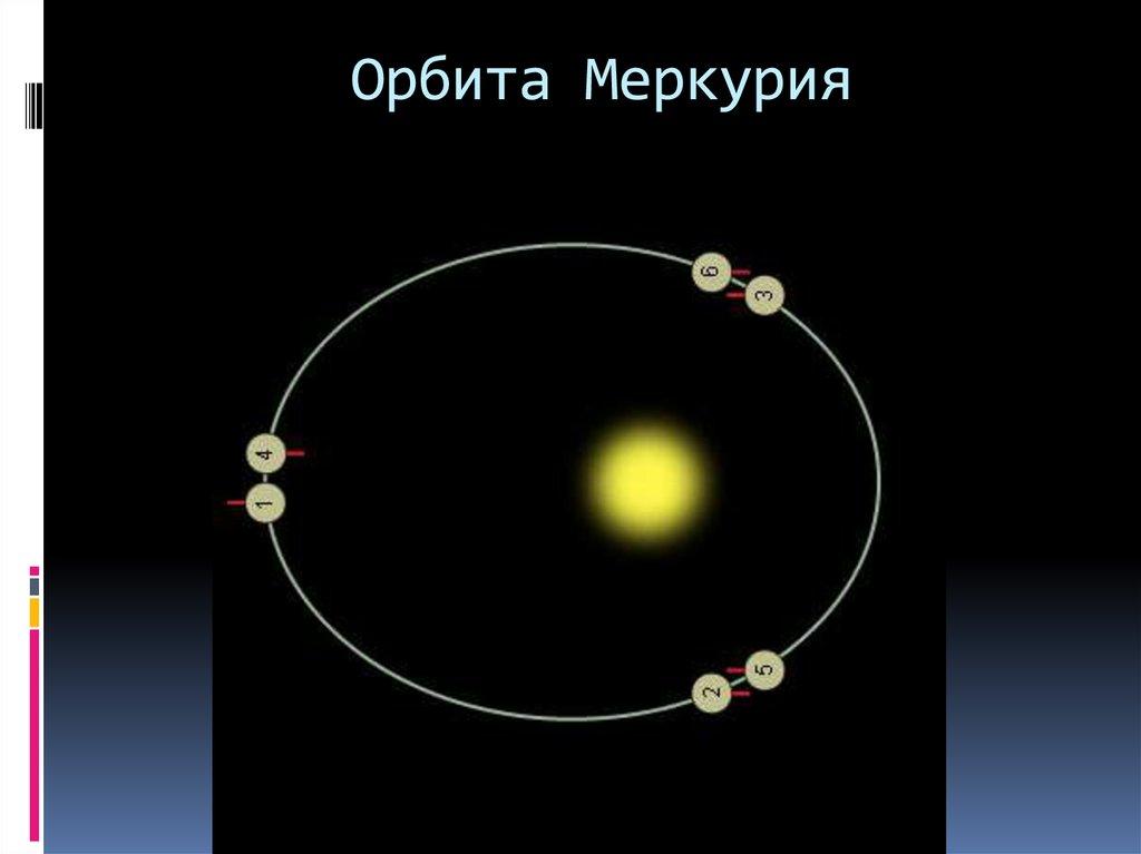 популярного мессенджера картинки прецессии перигелия меркурия очень