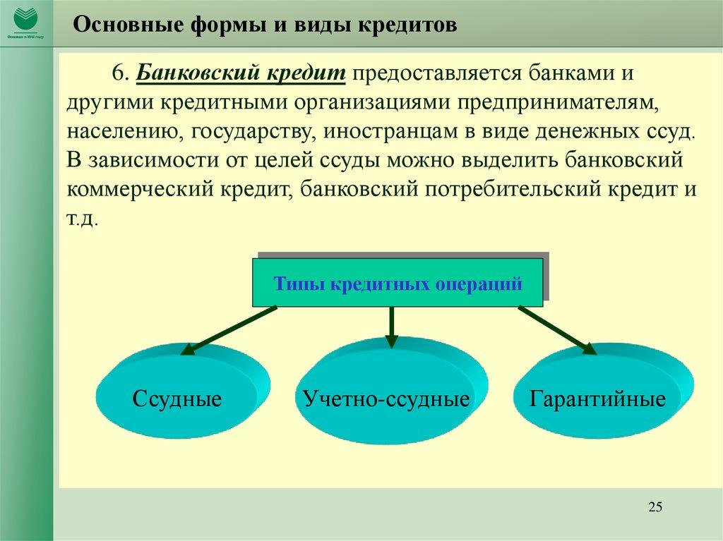 основные типы кредитов