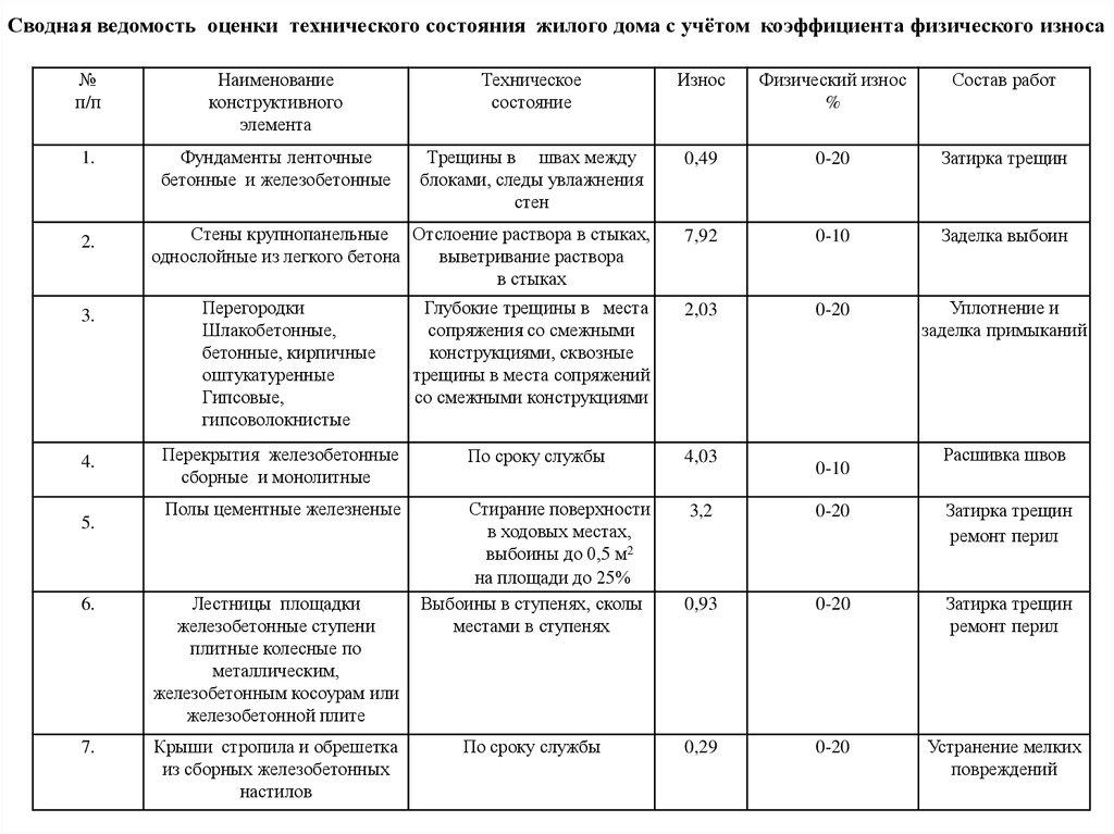 Оценка физического износа жилого дома люди