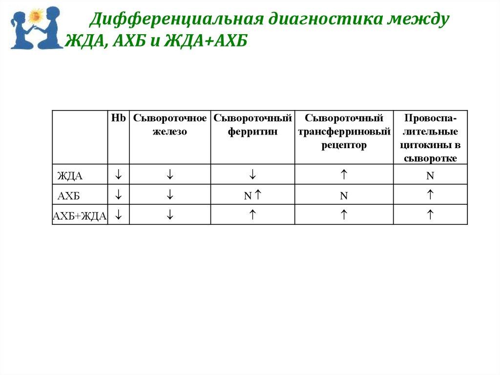 Диагноз по клиническому анализу крови онлайнi Справка о кодировании от алкоголизма Щукинская улица