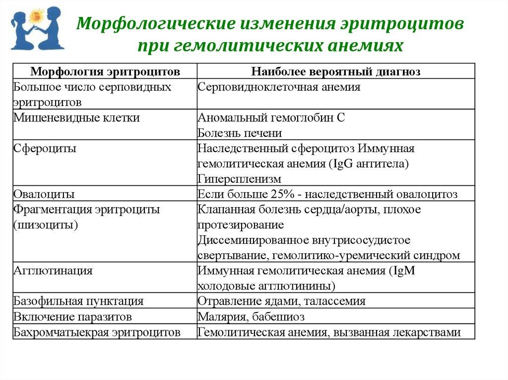 Диагноз по клиническому анализу крови онлайнi Медицинская справка для работы с гостайной Ягодная улица (город Троицк)