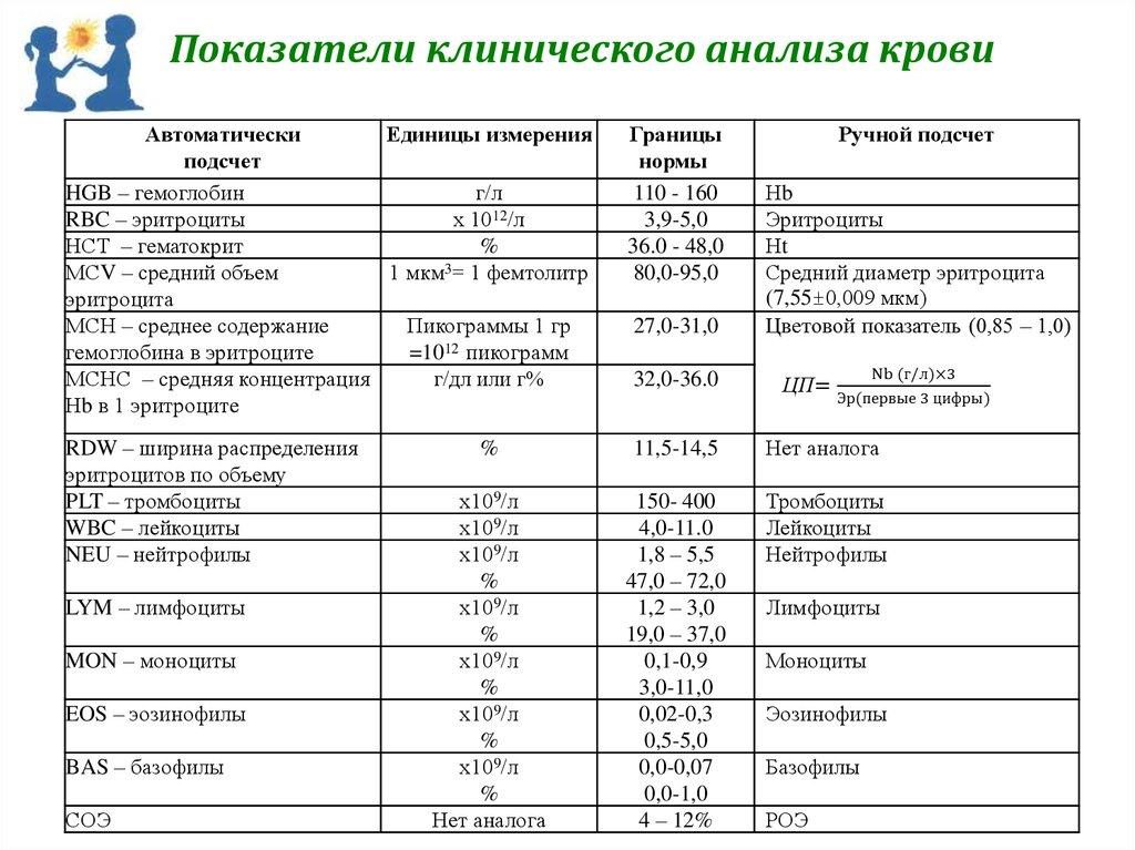 Аналези крови и их примеры