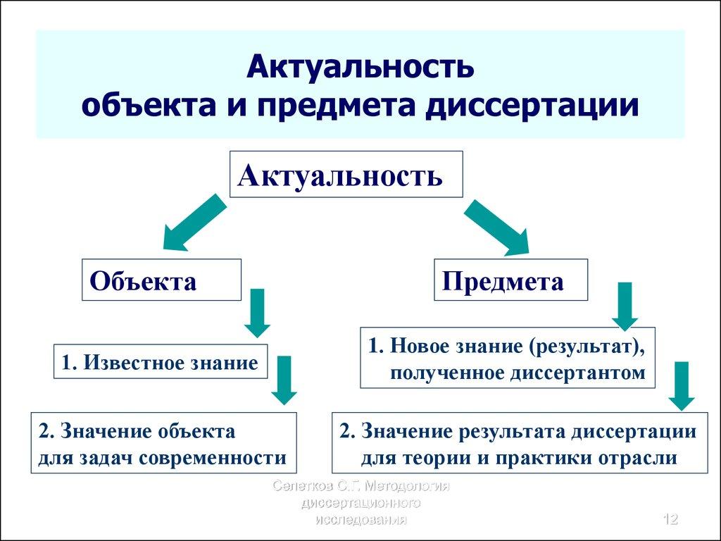 Методология диссертационного исследования Лекция   Актуальность объекта и предмета диссертации