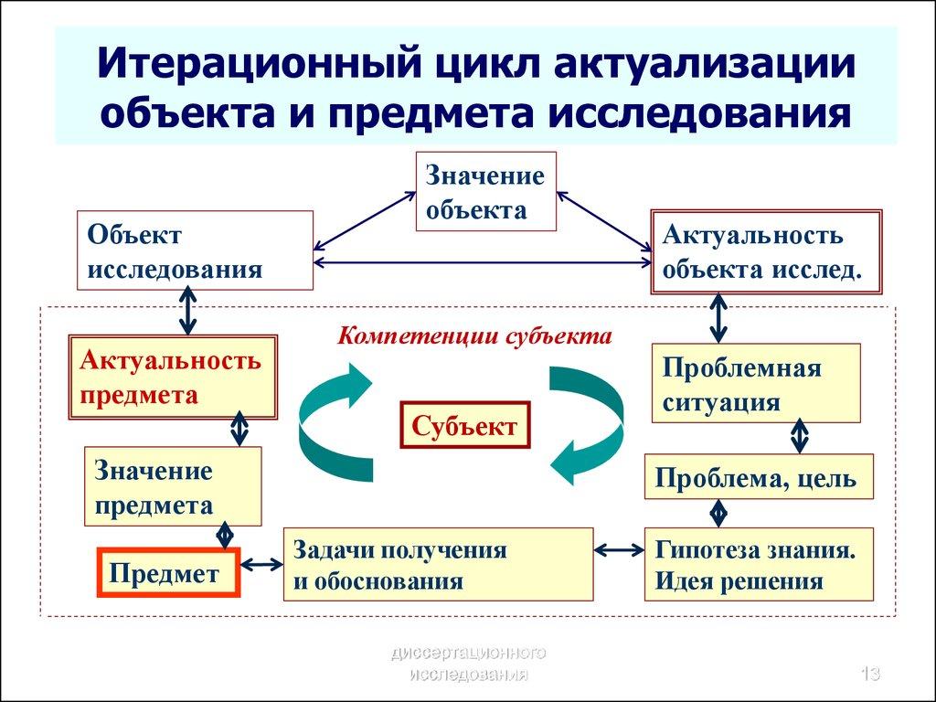 Методология диссертационного исследования Лекция   диссертации Итерационный цикл актуализации объекта и предмета исследования
