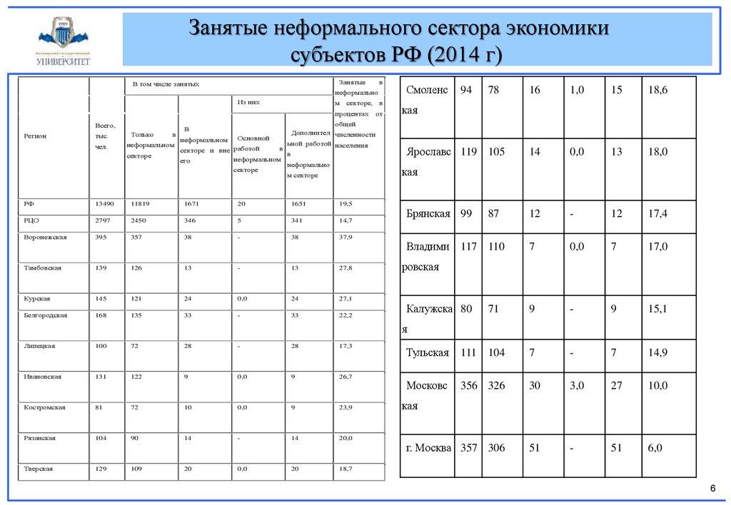 Теневая экономика в России презентация онлайн Занятые неформального сектора экономики субъектов РФ 2014 г Занятые В том числе занятых