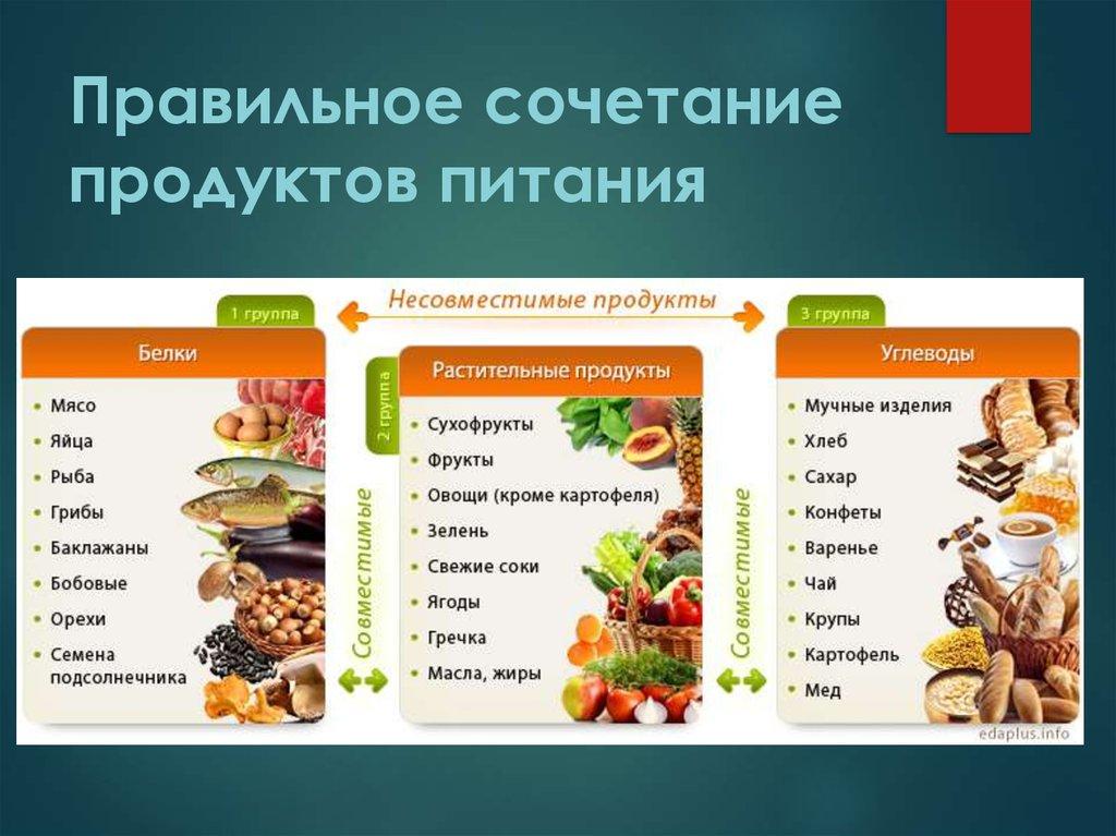 Картинка совместимость продуктов