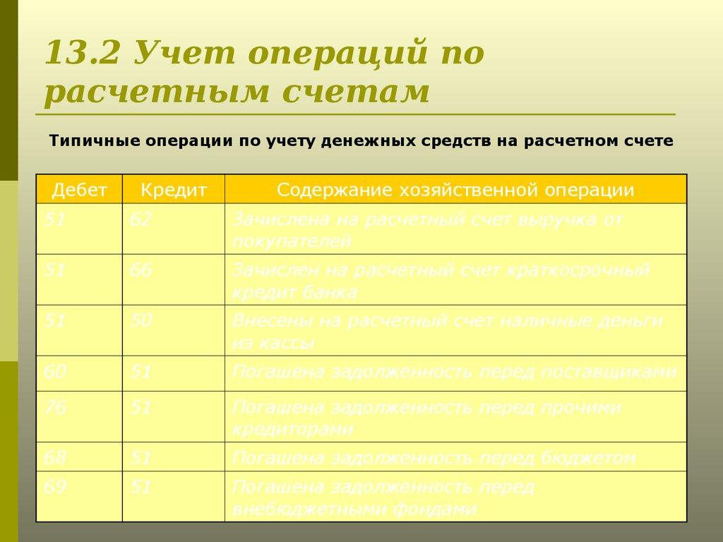 Учет операций на расчетном счетешпаргалка