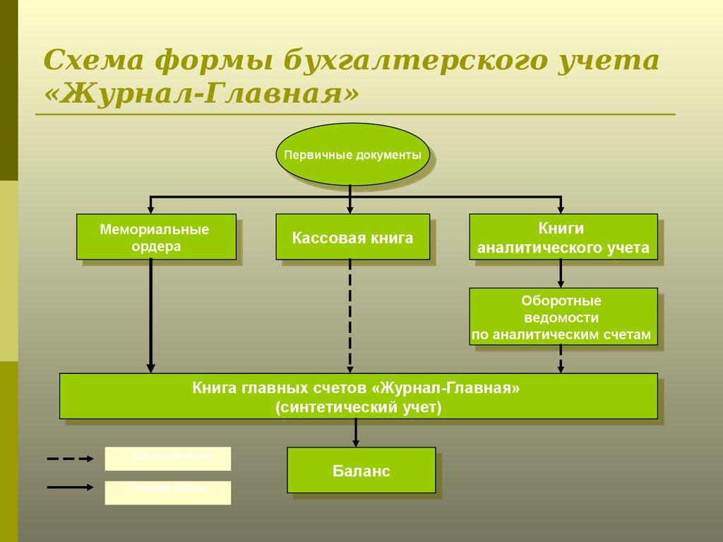формы ведения бухгалтерии