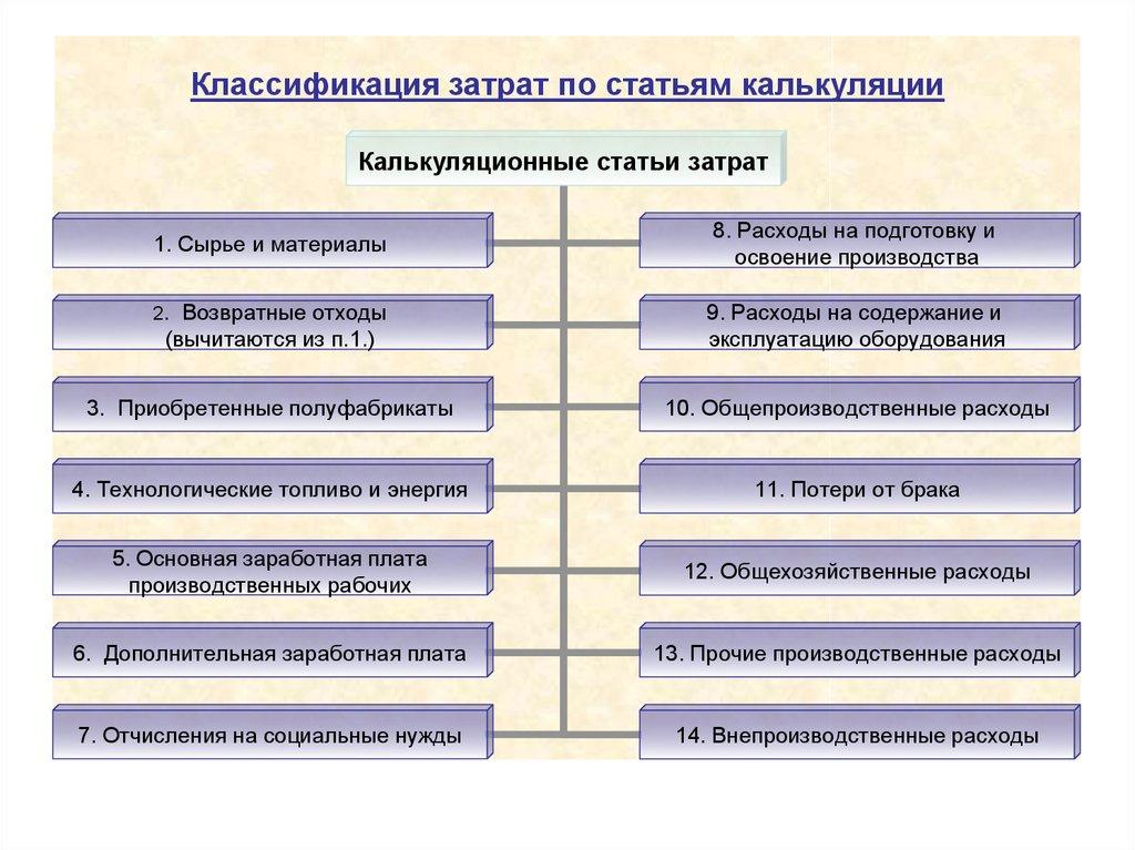 производства на смета затрат производство-шпаргалка структура издержки