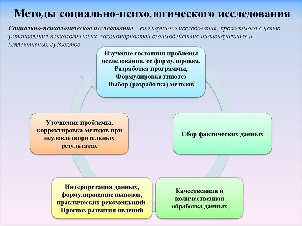 Принципы историко психологического анализа шпаргалка