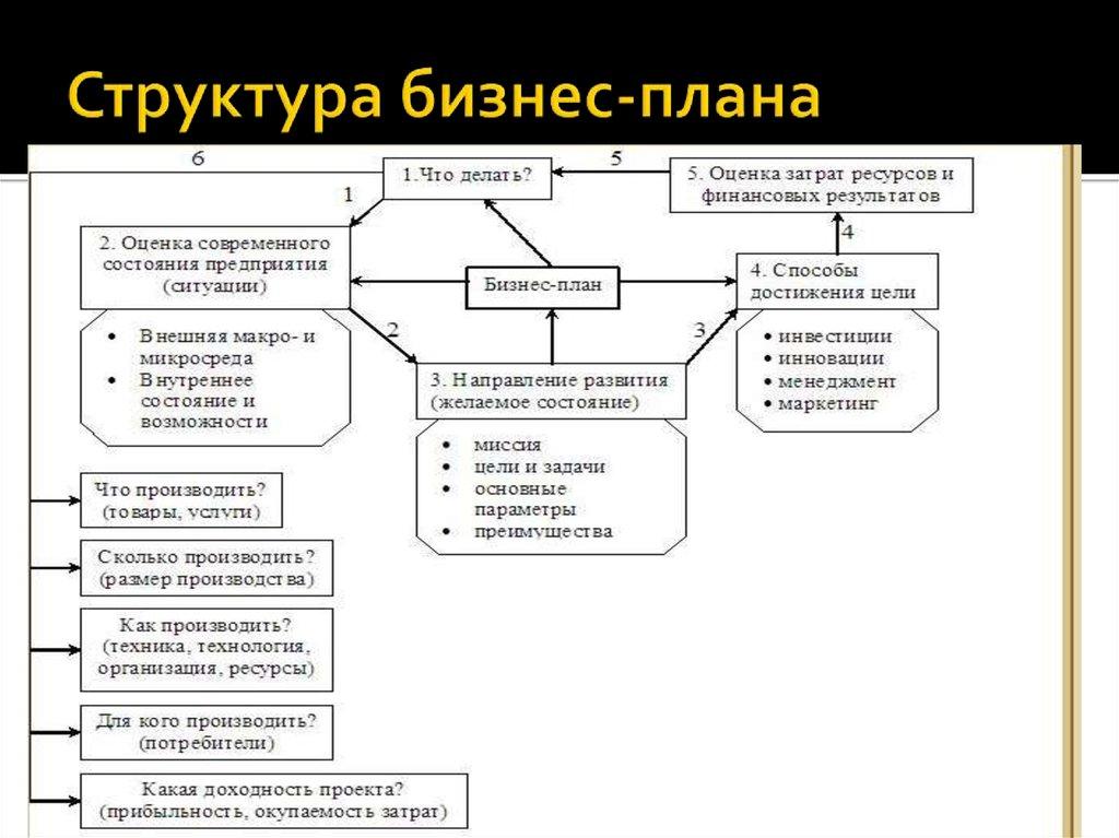 Бизнес-план Развития Организации Цель Структура Шпаргалка