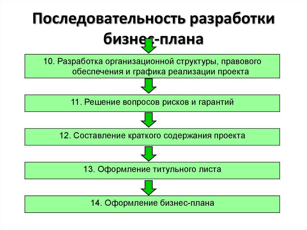 Бизнес план структура содержания бизнес план консалтингового центра