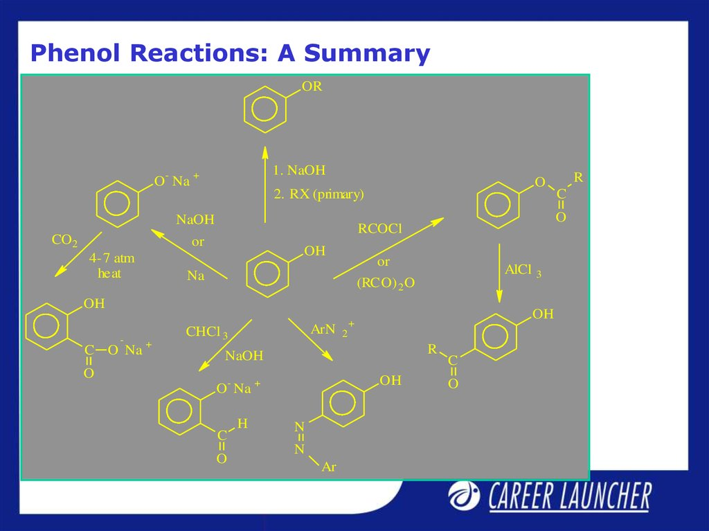Phenol Reactions: A Summary