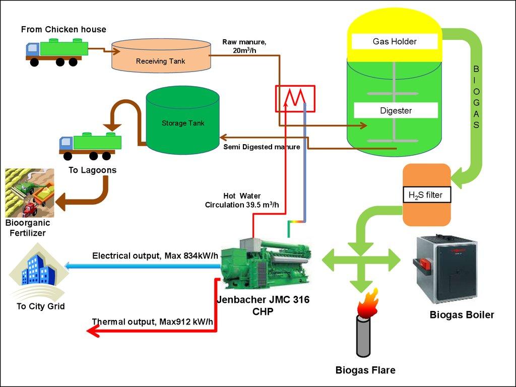 Biogas plant scheme - online presentation