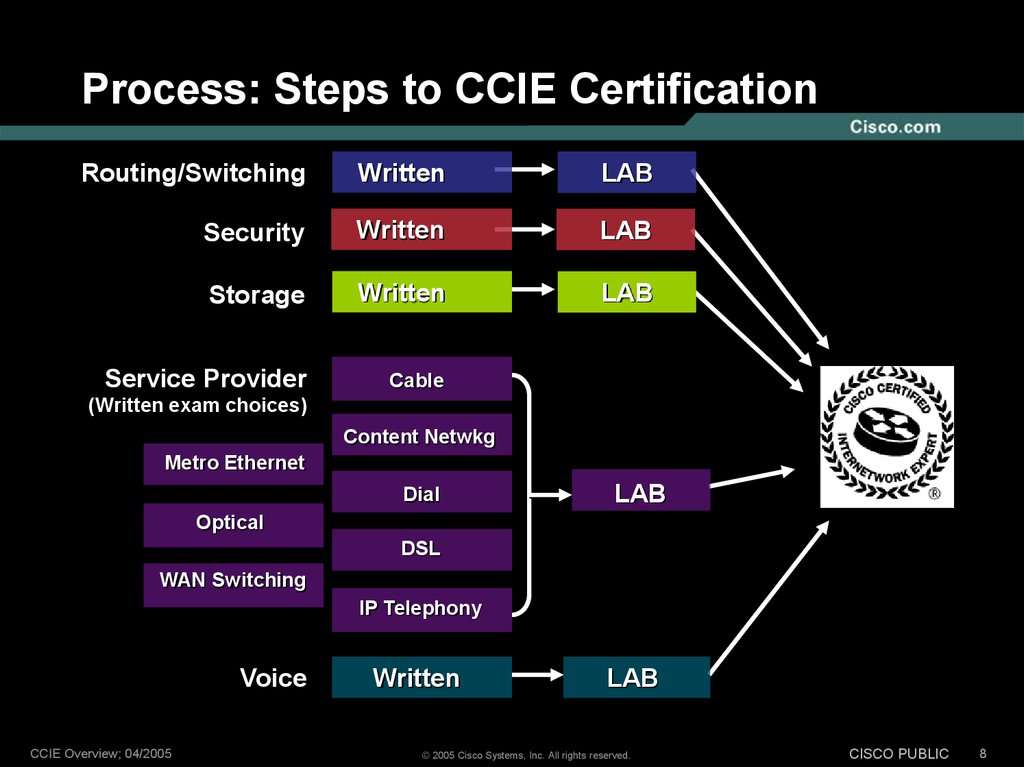 Cisco Ccie Program Online Presentation
