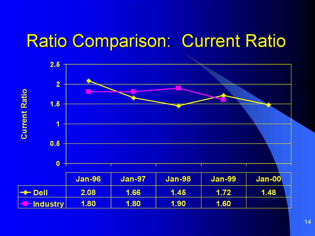 Ratio Comparison: Current Ratio