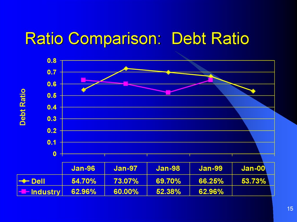 Ratio Comparison: Debt Ratio