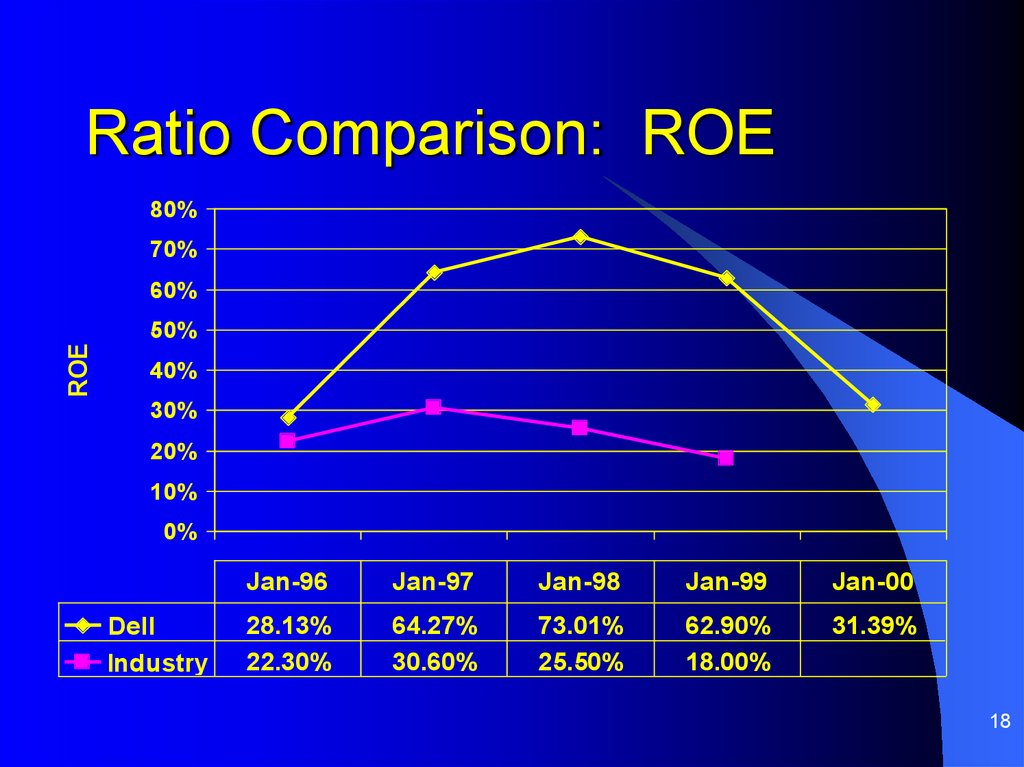 Ratio Comparison: ROE