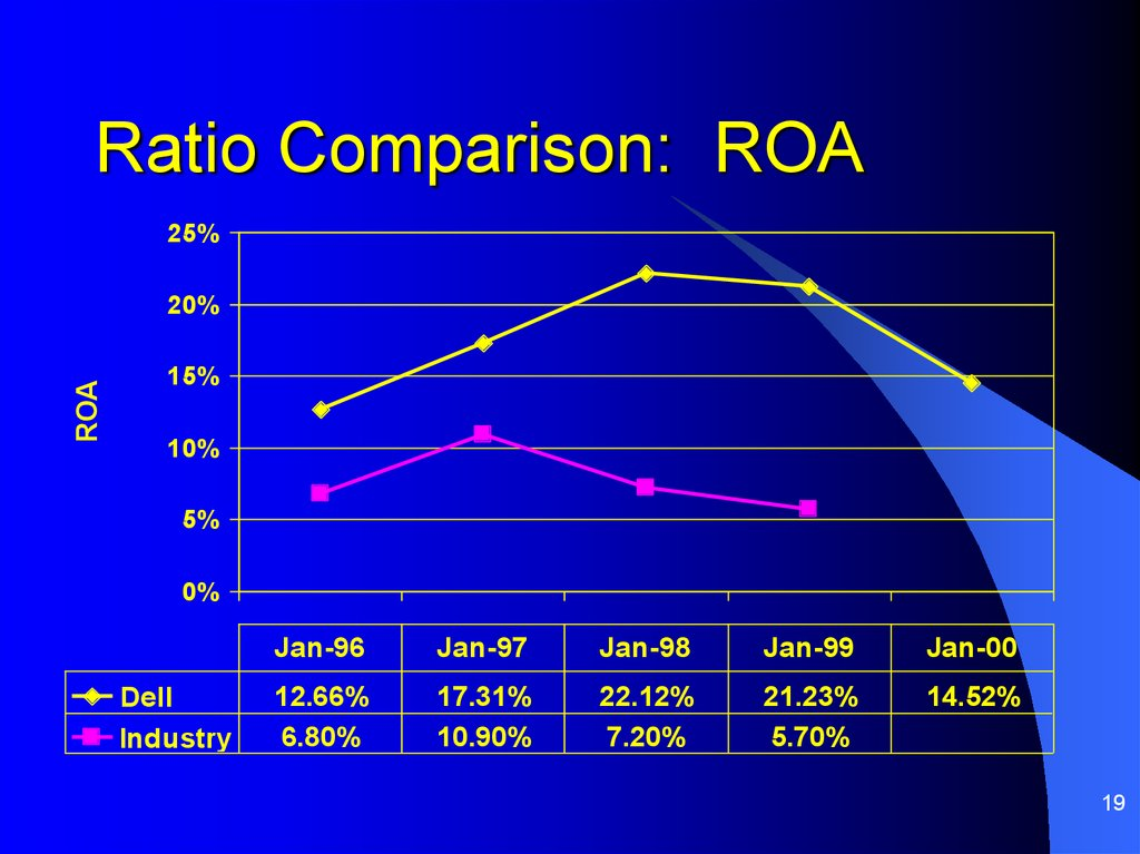 Ratio Comparison: ROA